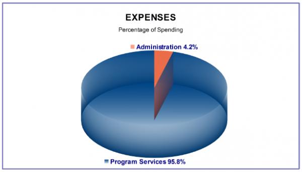 HALF Expenses